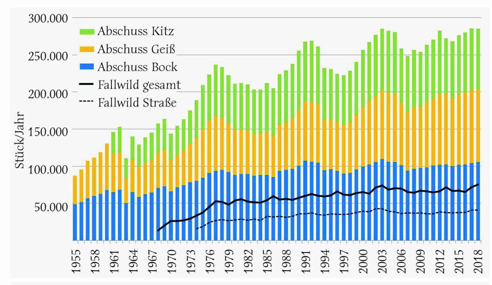 Abbildung 2 - Jährlicher Rehwildabschuss in Österreich von 1955 bis 2018 für Böcke, Geißen und Kitze (Kitze erst ab 1961 separat erfasst, vorher selten erlegt und bei Geißen dabei) sowie Fallwild gesamt seit 1968 und Verkehrsfallwild seit 1974. - © Grafik Reimoser