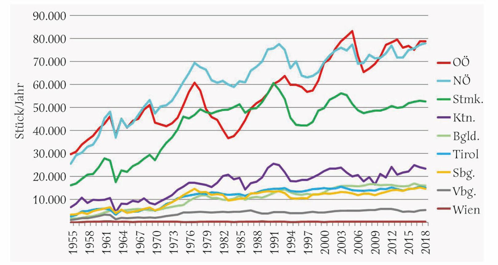 Abbildung 3 - Jährlicher Rehwildabschuss in den österreichischen Bundesländern von 1955 bis 2018.Die wellenförmige Abschussentwicklung erfolgte in den Bundesländern weitgehend parallel.<br />  - © Grafik Reimoser