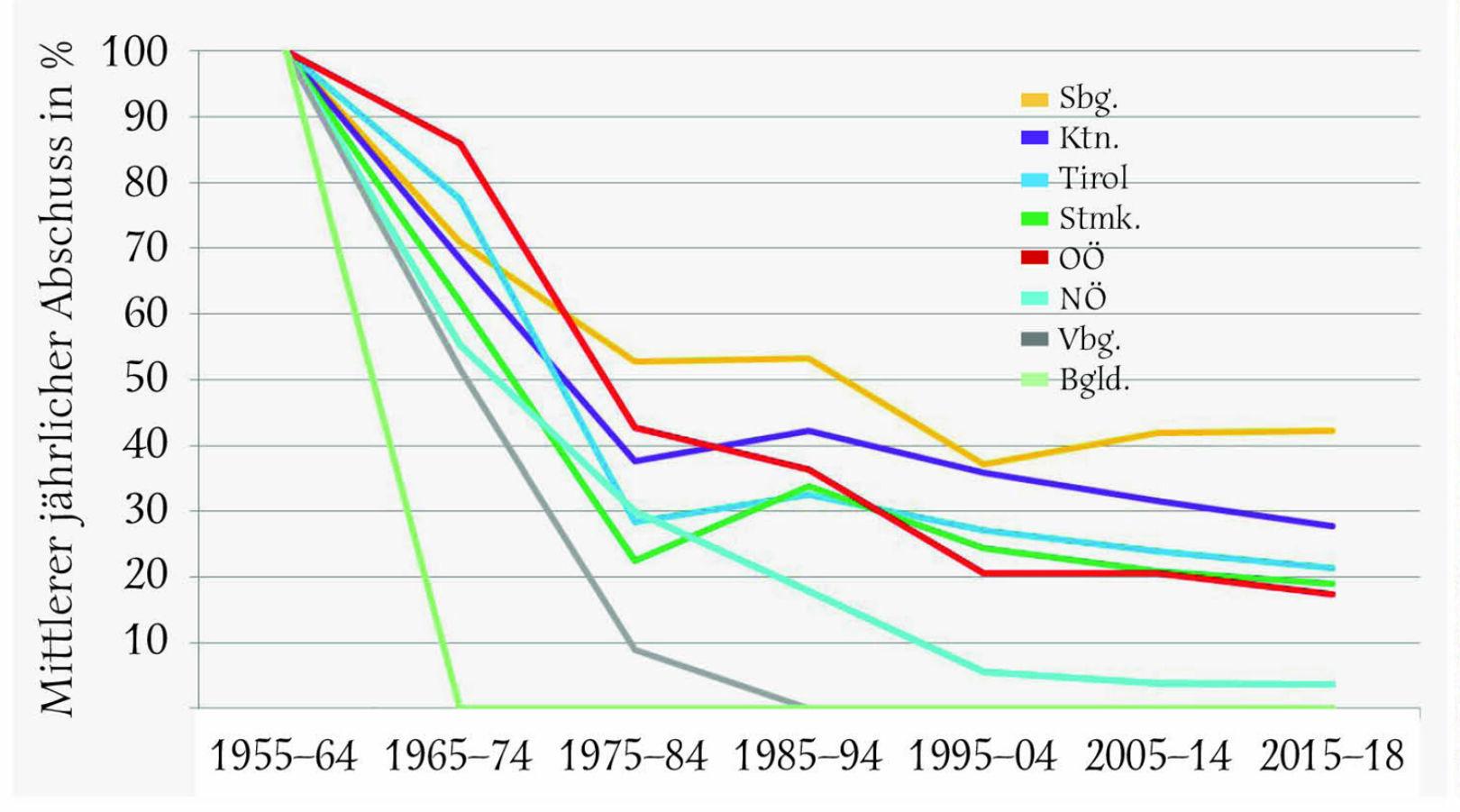 Abbildung 3 - Mittlerer jährlicher Auerhahnen-Abschuss in den österreichischen Bundesländern je 10-Jahres-Periode (letzte Periode 4 Jahre)in % vom Maximalabschuss, der in allen Bundesländern in der ersten Periode (1955–1964) erfolgte. - © Grafik Reimoser