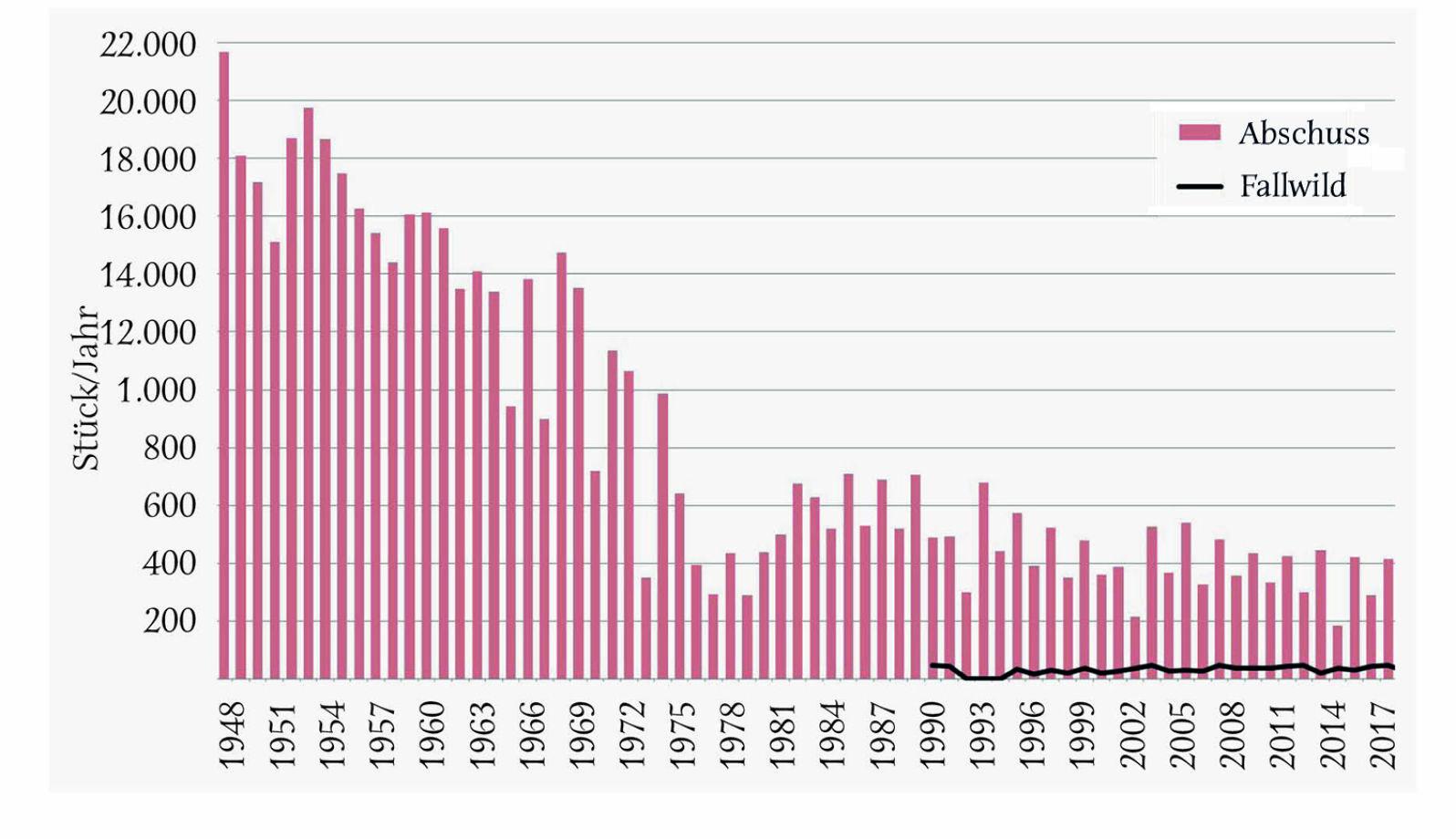 Abbildung 2 - Mittlerer jährlicher Auerhahnen-Abschuss in den österreichischen Bundesländern je 10-Jahres-Periode (letzte Periode 4 Jahre)in % vom Maximalabschuss, der in allen Bundesländern in der ersten Periode (1955–1964) erfolgte. - © Grafik Reimoser