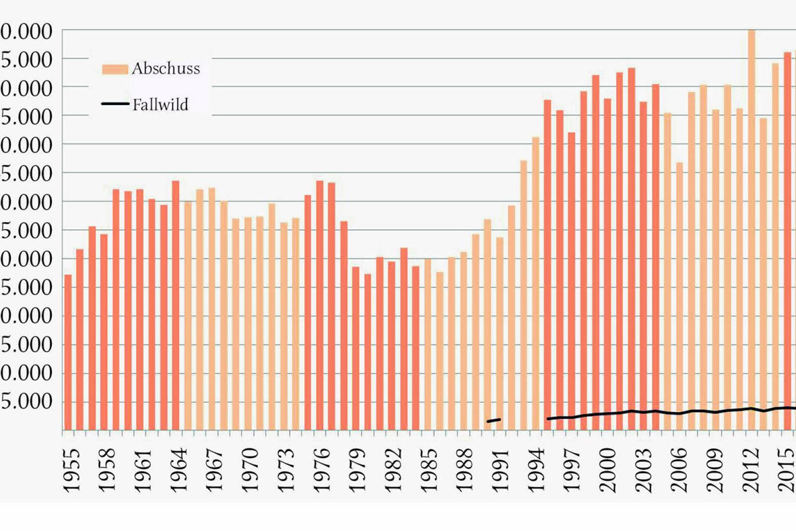 Abbildung 2 - Jährliche Fuchsstrecke in Österreich von 1955 bis 2018 (10-Jahres-Perioden farblich gekennzeichnet) sowie Fallwild von 1990bis 2018. - © Grafik Reimoser