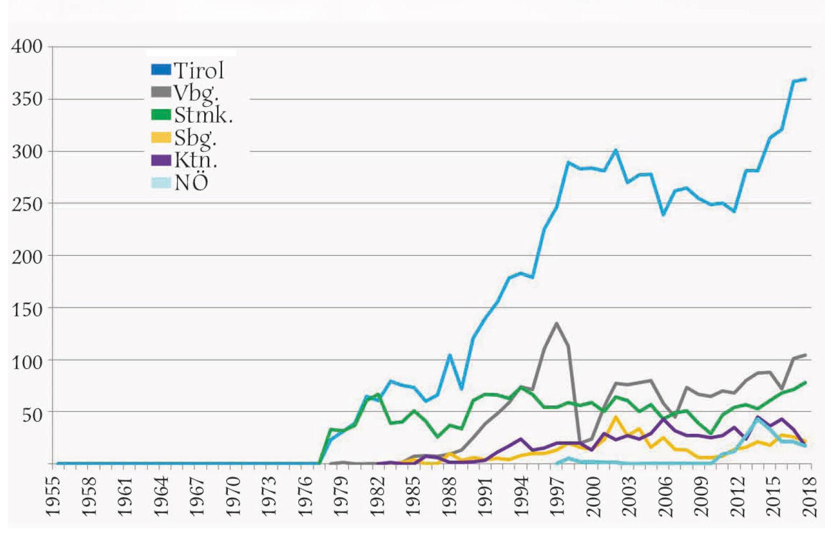 Abbildung 3 - Jährlicher Steinwildabschuss in den österreichischen Bundesländern von 1978 bis 2018. - © Grafik Reimoser