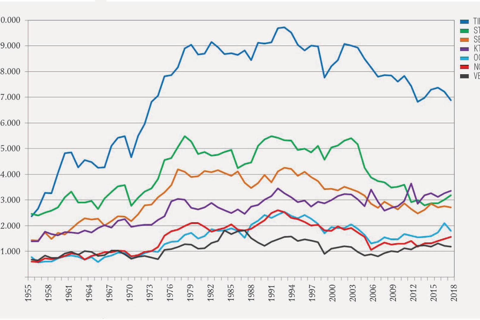 Abbildung 3 - Jährlicher Gamswildabschuss in denösterreichischen Bundesländern von1955 bis 2018. - © Grafik Reimoser