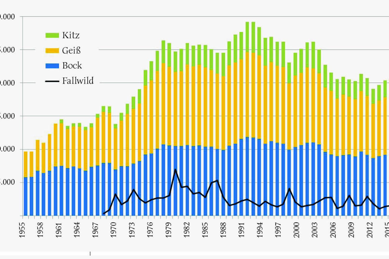 Abbildung 2 - Jährlicher Gamswildabschuss in Österreich von 1955 bis 2018, gegliedert nach Böcken, Geißen, Kitzen sowie Fallwild von 1968 bis 2018. - © Grafik Reimoser