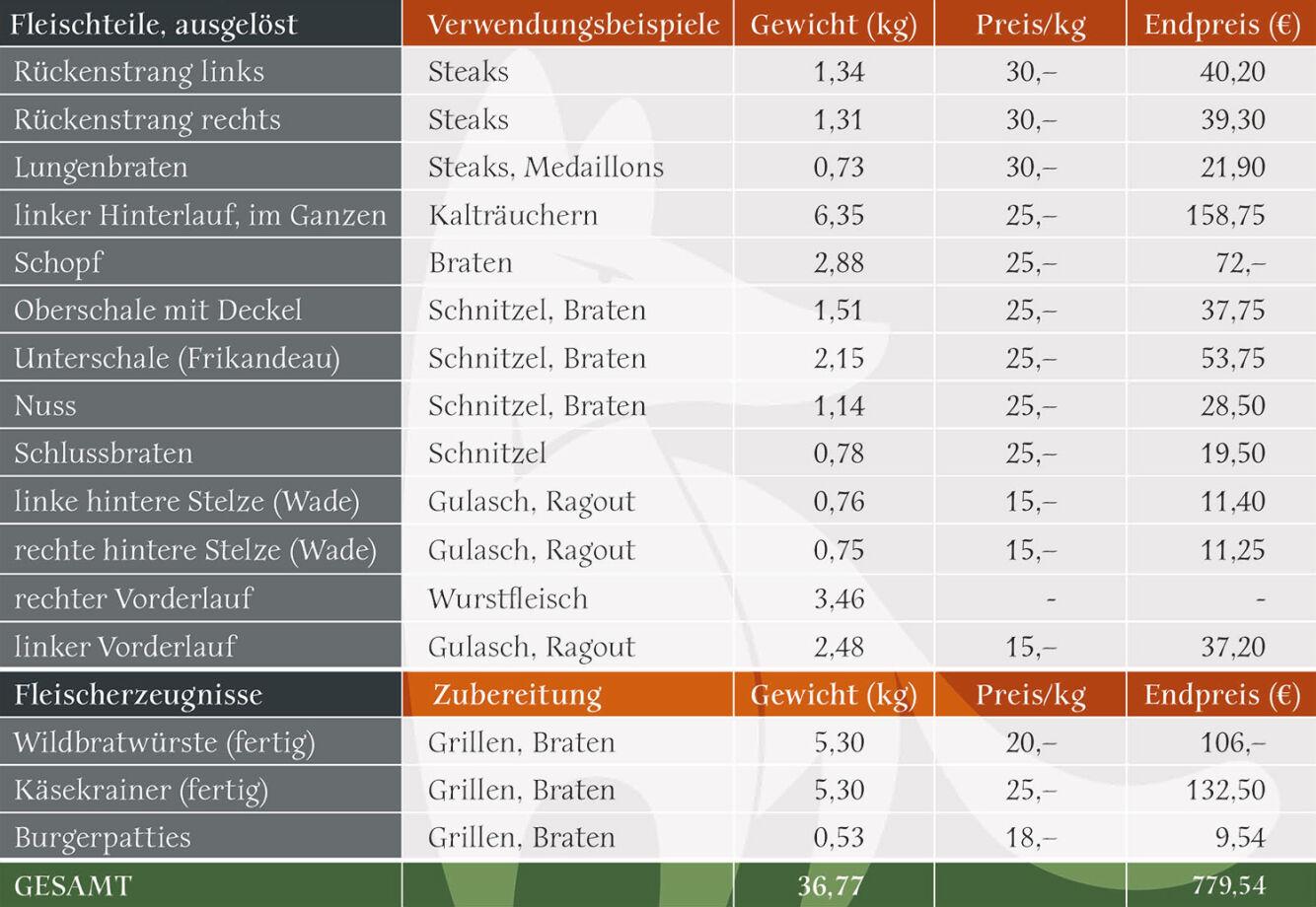 Tabelle: Ausbeute & Erlös - In der Tabelle sindsowohl die Fleischteile als auch die Fleischerzeugnisse, deren Gewichte und Preise übersichtlich dargestellt. - © Martin Grasberger